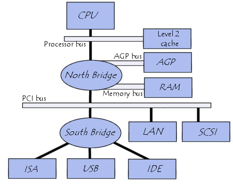 system architecture of a PC